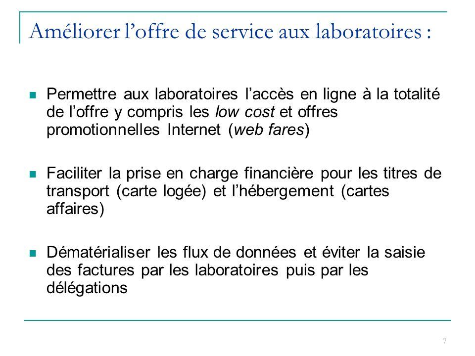 7 Améliorer loffre de service aux laboratoires : Permettre aux laboratoires laccès en ligne à la totalité de loffre y compris les low cost et offres p