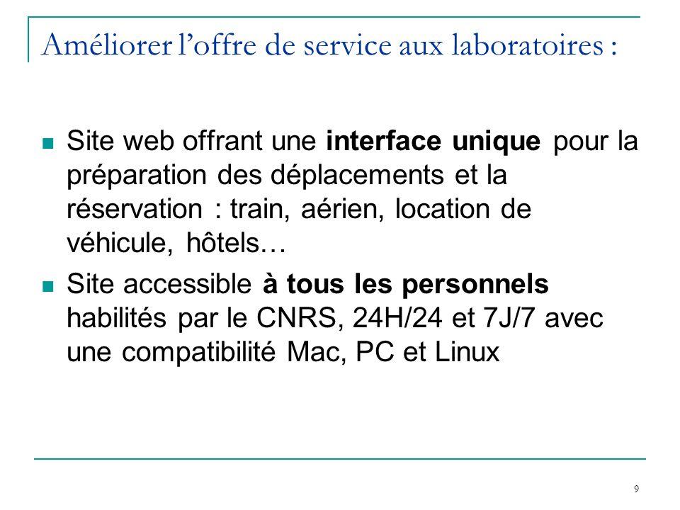 9 Améliorer loffre de service aux laboratoires : Site web offrant une interface unique pour la préparation des déplacements et la réservation : train,