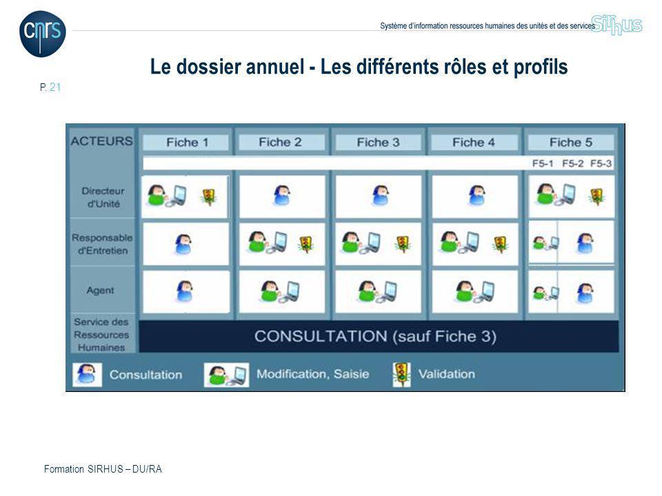 P. 21 Formation SIRHUS – DU/RA Le dossier annuel - Les différents rôles et profils