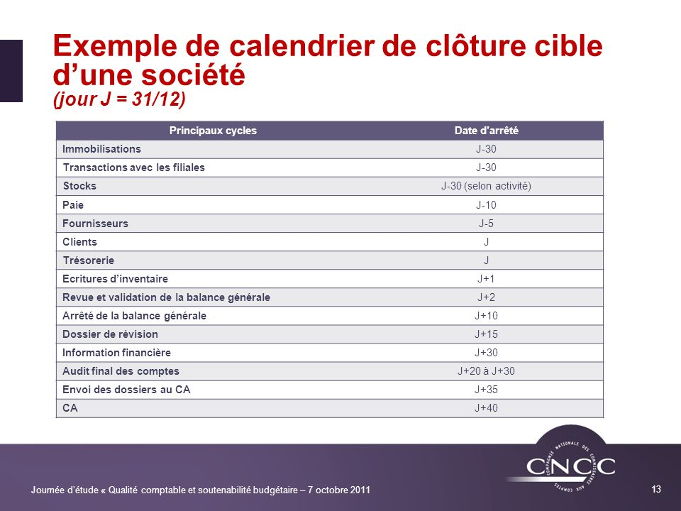 Journée détude « Qualité comptable et soutenabilité budgétaire – 7 octobre 2011 13 Exemple de calendrier de clôture cible dune société (jour J = 31/12
