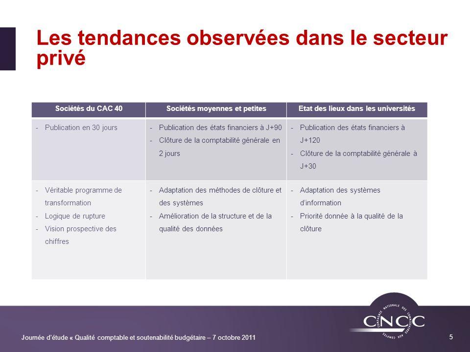 Journée détude « Qualité comptable et soutenabilité budgétaire – 7 octobre 2011 5 Les tendances observées dans le secteur privé Sociétés du CAC 40Soci