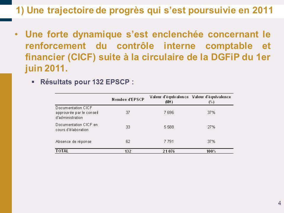 1) Une trajectoire de progrès qui sest poursuivie en 2011 Une forte dynamique sest enclenchée concernant le renforcement du contrôle interne comptable