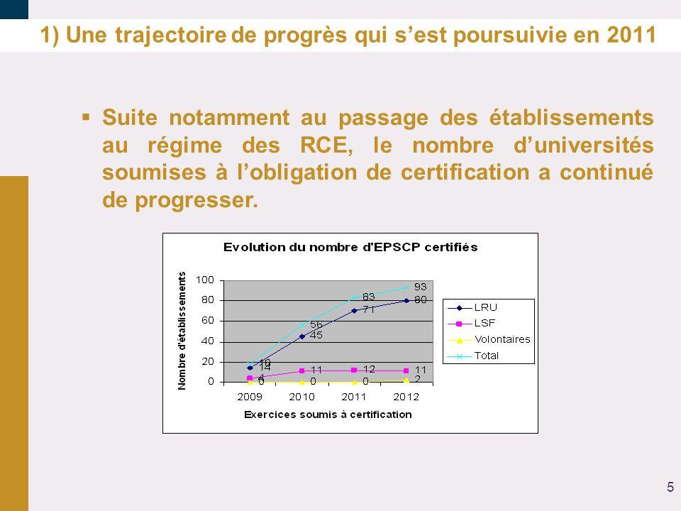 1) Une trajectoire de progrès qui sest poursuivie en 2011 Suite notamment au passage des établissements au régime des RCE, le nombre duniversités soum