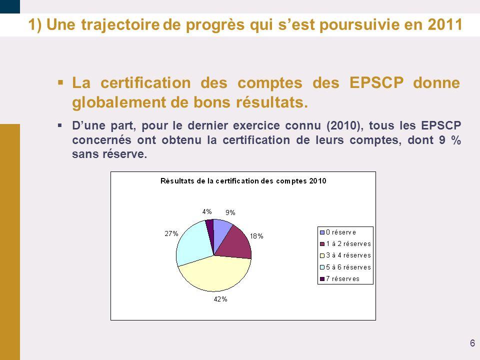 1) Une trajectoire de progrès qui sest poursuivie en 2011 La certification des comptes des EPSCP donne globalement de bons résultats. Dune part, pour