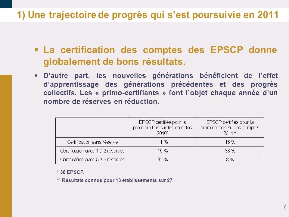 1) Une trajectoire de progrès qui sest poursuivie en 2011 La certification des comptes des EPSCP donne globalement de bons résultats. Dautre part, les