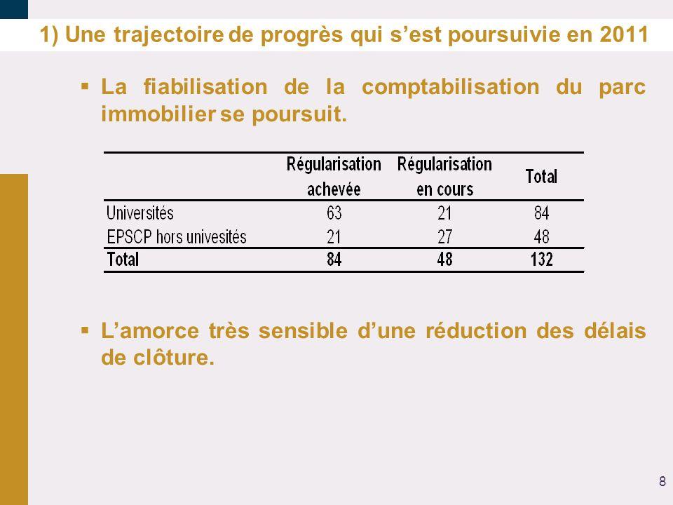 1) Une trajectoire de progrès qui sest poursuivie en 2011 La fiabilisation de la comptabilisation du parc immobilier se poursuit. Lamorce très sensibl