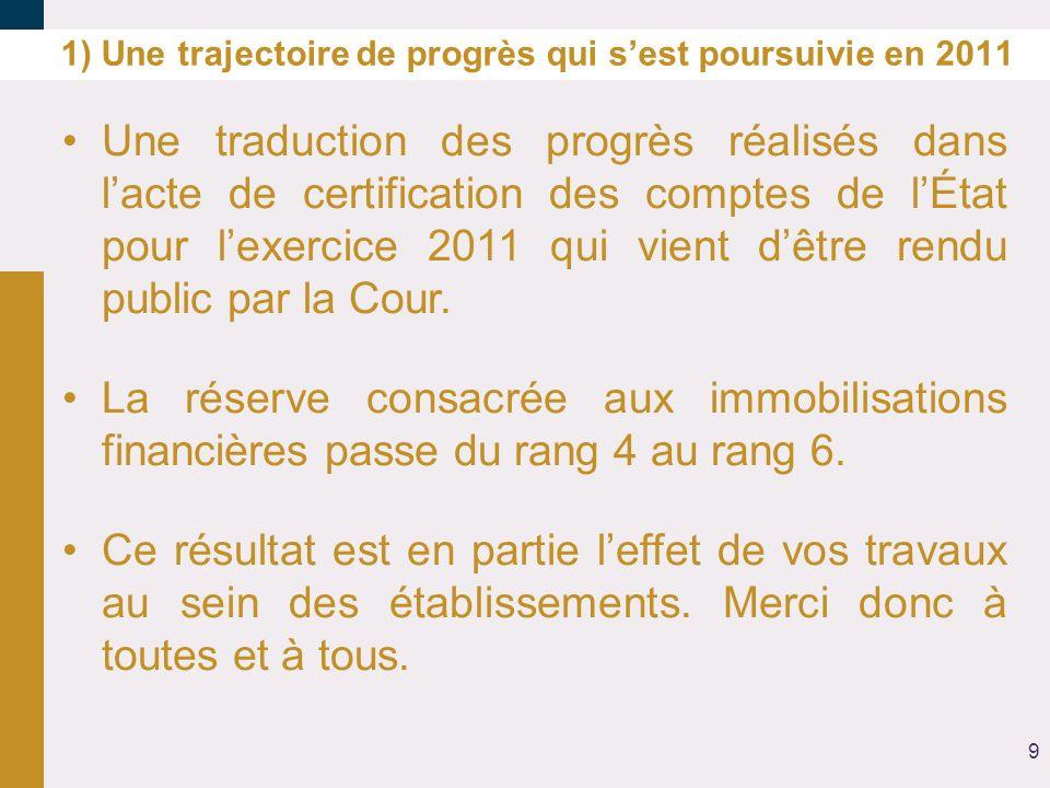 1) Une trajectoire de progrès qui sest poursuivie en 2011 Une traduction des progrès réalisés dans lacte de certification des comptes de lÉtat pour le