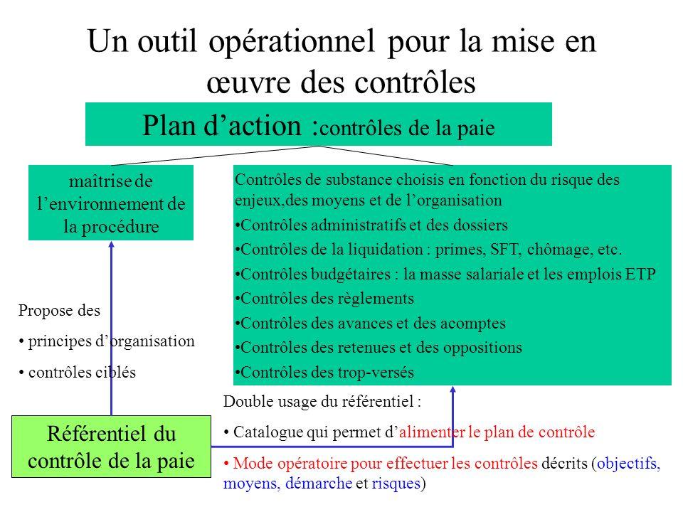 Un outil opérationnel pour la mise en œuvre des contrôles Référentiel du contrôle de la paie maîtrise de lenvironnement de la procédure Plan daction :