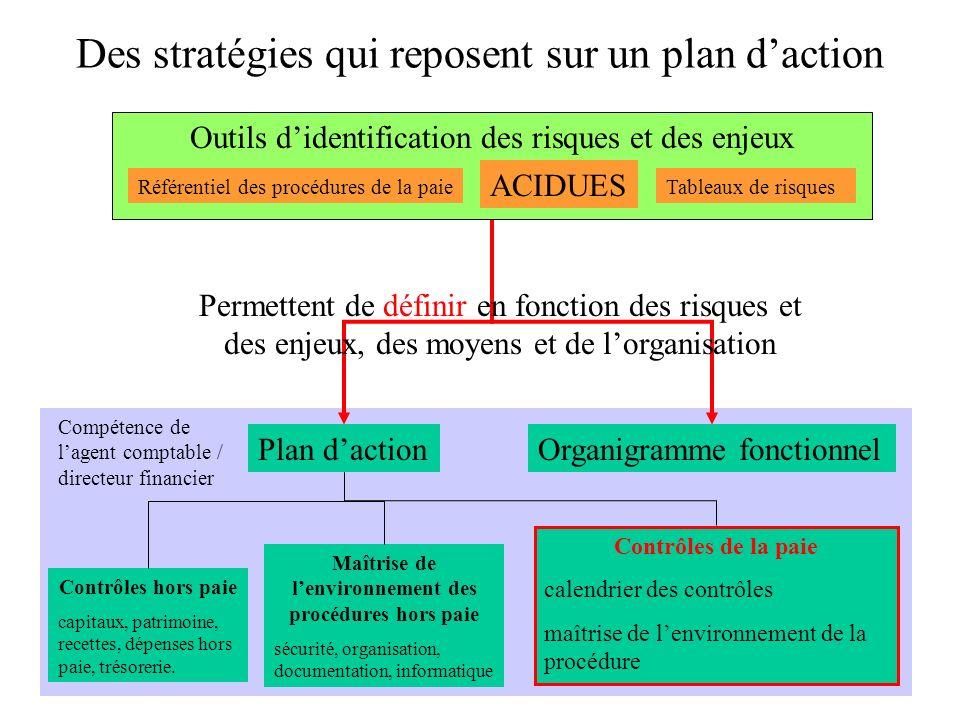 Plan dactionOrganigramme fonctionnel Contrôles hors paie capitaux, patrimoine, recettes, dépenses hors paie, trésorerie. Maîtrise de lenvironnement de