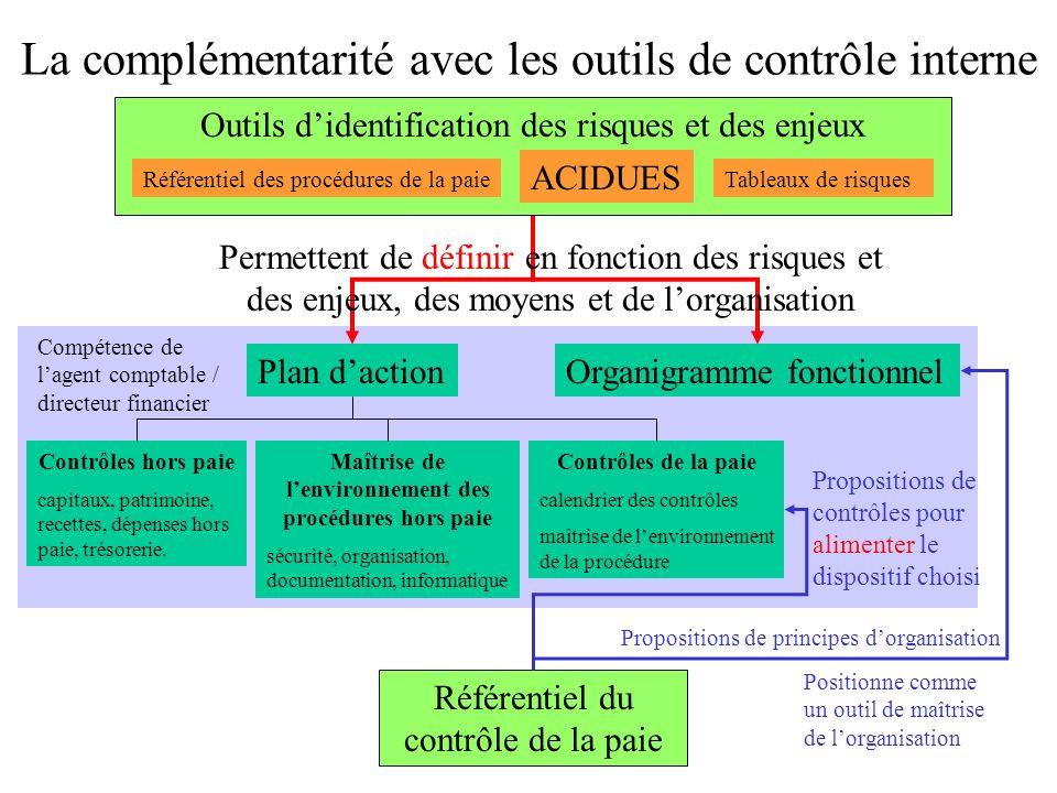 La complémentarité avec les outils de contrôle interne Référentiel du contrôle de la paie Plan dactionOrganigramme fonctionnel Contrôles hors paie cap