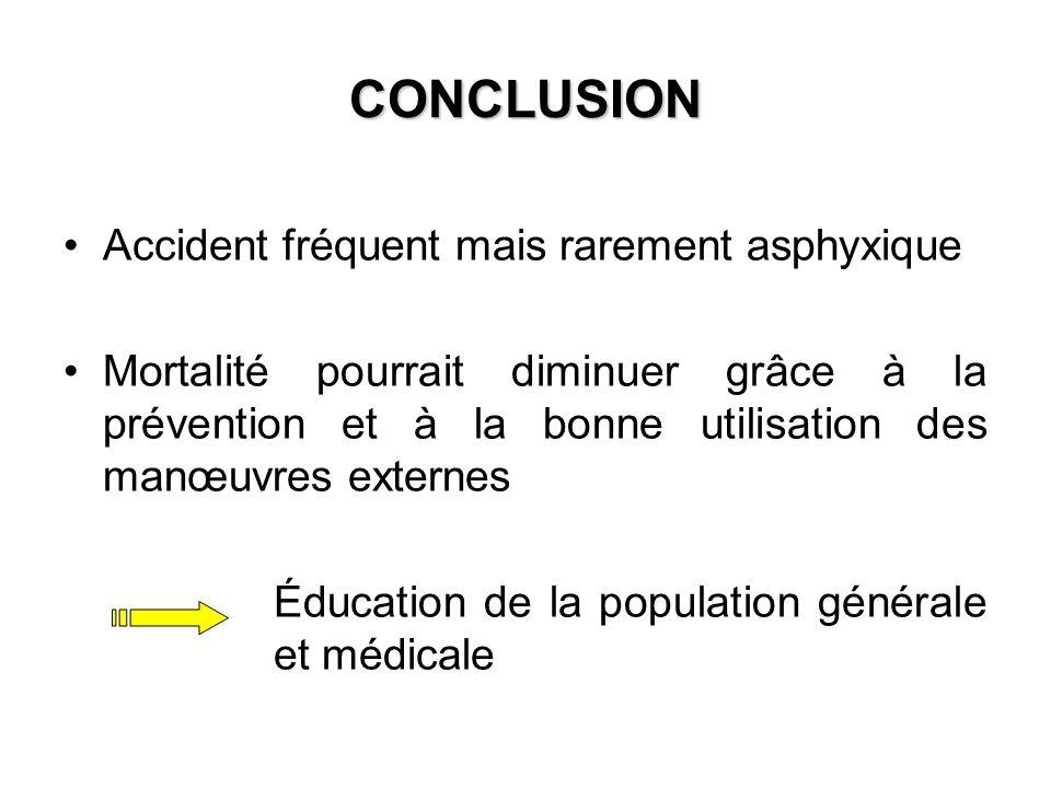 CONCLUSION Accident fréquent mais rarement asphyxique Mortalité pourrait diminuer grâce à la prévention et à la bonne utilisation des manœuvres extern