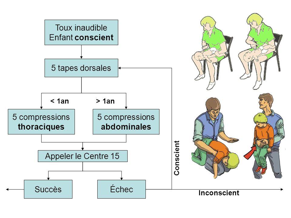 Toux inaudible Enfant conscient 5 tapes dorsales < 1an 5 compressions thoraciques > 1an 5 compressions abdominales Appeler le Centre 15 SuccèsÉchec Co