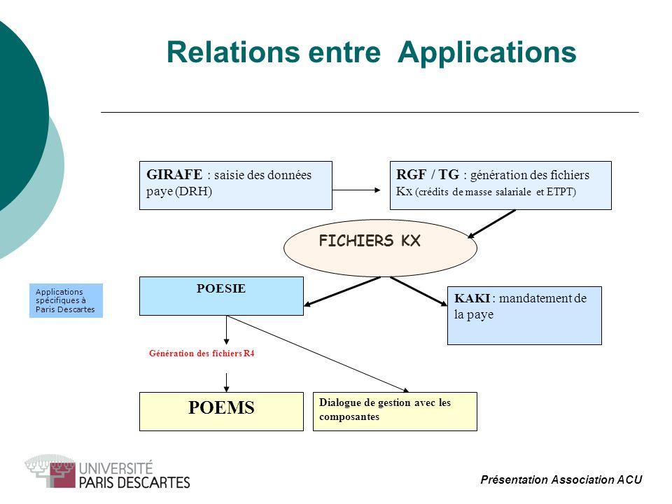 Relations entre Applications Présentation Association ACU GIRAFE : saisie des données paye (DRH) RGF / TG : génération des fichiers Kx (crédits de masse salariale et ETPT) FICHIERS KX KAKI : mandatement de la paye POESIE Dialogue de gestion avec les composantes POEMS Génération des fichiers R4 Applications spécifiques à Paris Descartes