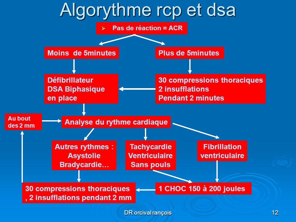 DR orcival rançois12 Algorythme rcp et dsa Pas de réaction = ACR Plus de 5minutes 30 compressions thoraciques 2 insufflations Pendant 2 minutes Moins