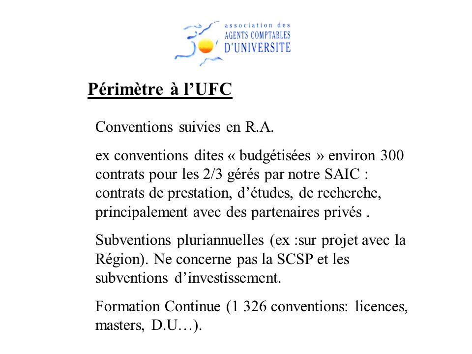 Périmètre à lUFC Conventions suivies en R.A. ex conventions dites « budgétisées » environ 300 contrats pour les 2/3 gérés par notre SAIC : contrats de