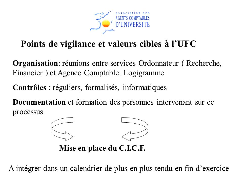 Points de vigilance et valeurs cibles à lUFC Organisation: réunions entre services Ordonnateur ( Recherche, Financier ) et Agence Comptable. Logigramm