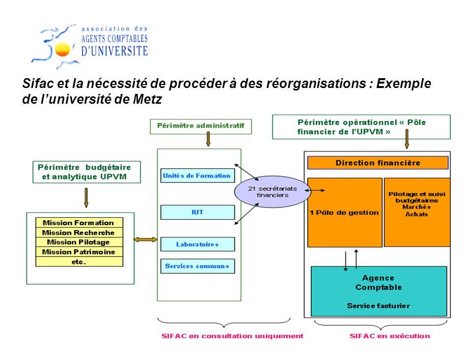 12 Sifac et la nécessité de procéder à des réorganisations : Exemple de luniversité de Metz
