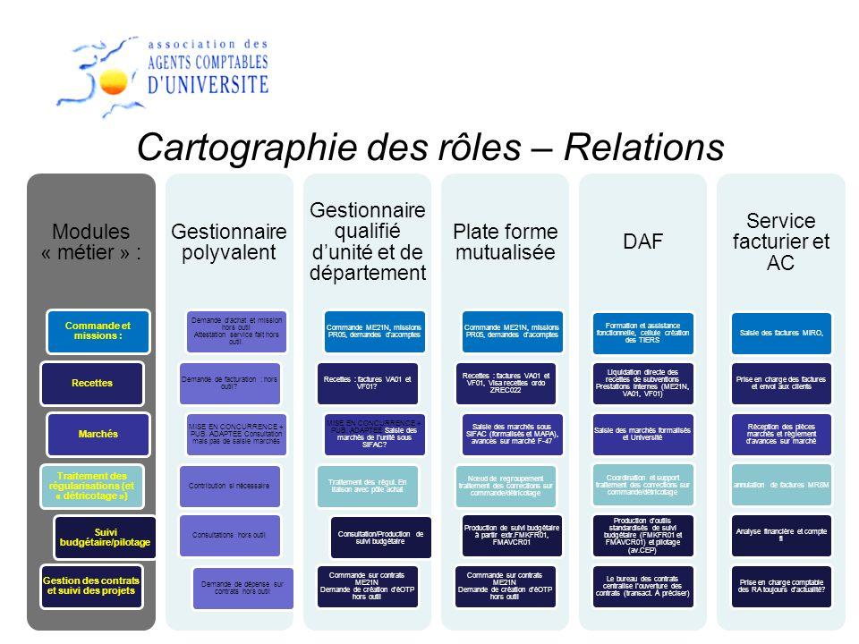 14 Cartographie des rôles – Relations Modules « métier » : Commande et missions : RecettesMarchés Traitement des régularisations (et « détricotage »)