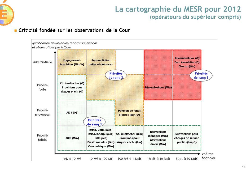 10 La cartographie du MESR pour 2012 (opérateurs du supérieur compris) Criticité fondée sur les observations de la Cour