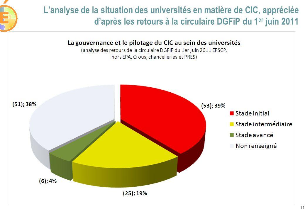 Lanalyse de la situation des universités en matière de CIC, appréciée daprès les retours à la circulaire DGFiP du 1 er juin 2011 14