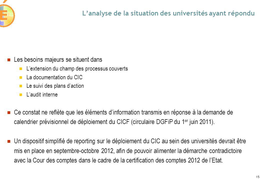 15 Lanalyse de la situation des universités ayant répondu Les besoins majeurs se situent dans Lextension du champ des processus couverts La documentat