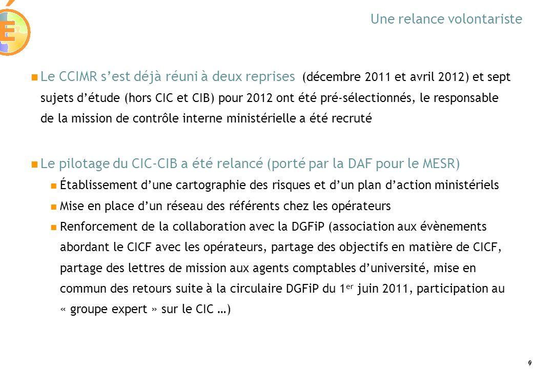 9 9 Une relance volontariste Le CCIMR sest déjà réuni à deux reprises (décembre 2011 et avril 2012) et sept sujets détude (hors CIC et CIB) pour 2012