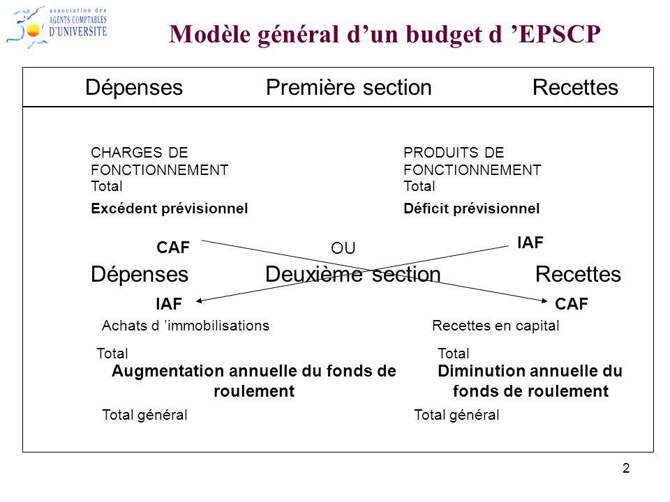 3 Rappel : –Un prélèvement sur fonds de roulement peut être autorisé pour assurer léquilibre du budget : compétence du conseil dadministration en investissement autorisation du recteur pour les autres opérations