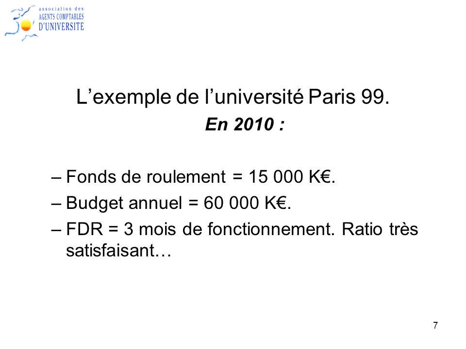 8 A la fin de lexercice 2010 : - Augmentation du fonds de roulement de 1 000 K - FDR = 16 000 K !!.