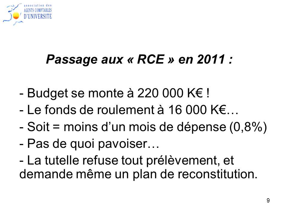 10 2010 Autre hypothèse : - En 2010 pas de « qualité comptable »… - Par exemple les D.U.
