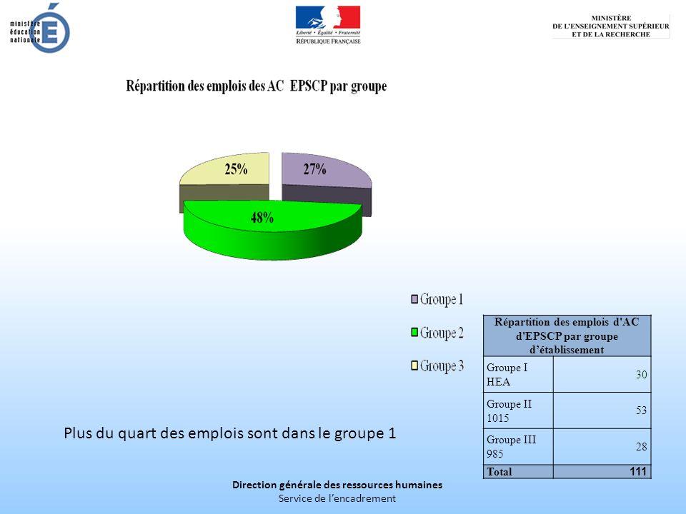 Direction générale des ressources humaines Service de lencadrement Répartition des emplois d'AC d'EPSCP par groupe détablissement Groupe I HEA 30 Grou