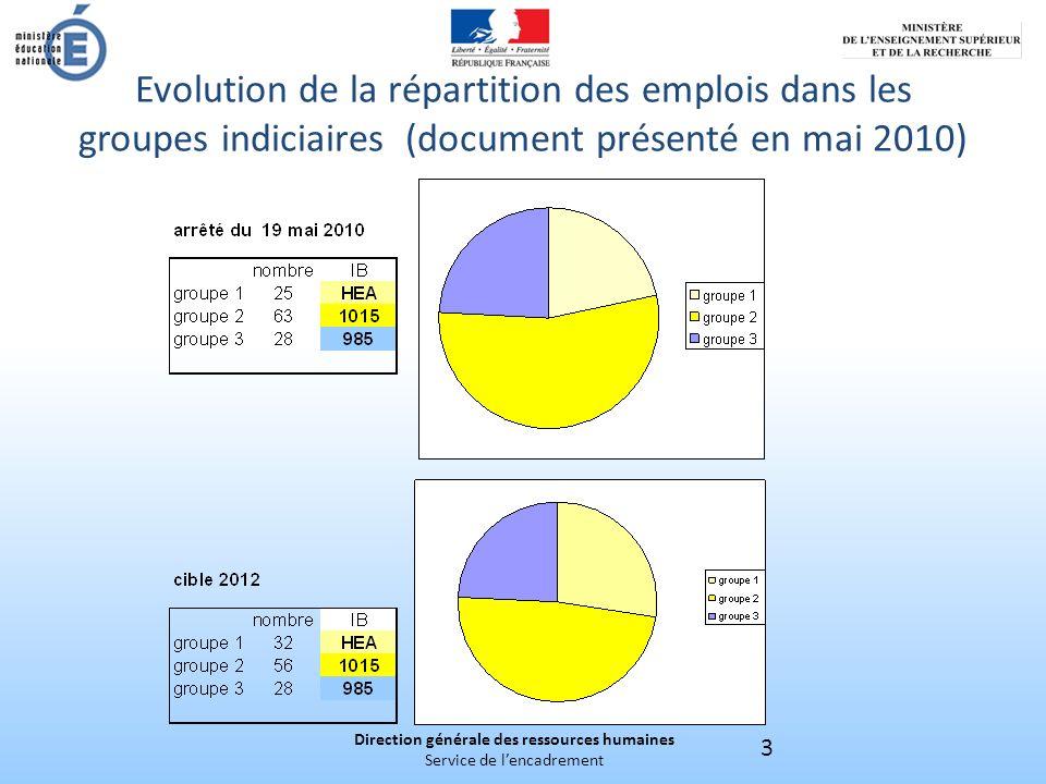 Direction générale des ressources humaines Service de lencadrement 3 Evolution de la répartition des emplois dans les groupes indiciaires (document présenté en mai 2010)