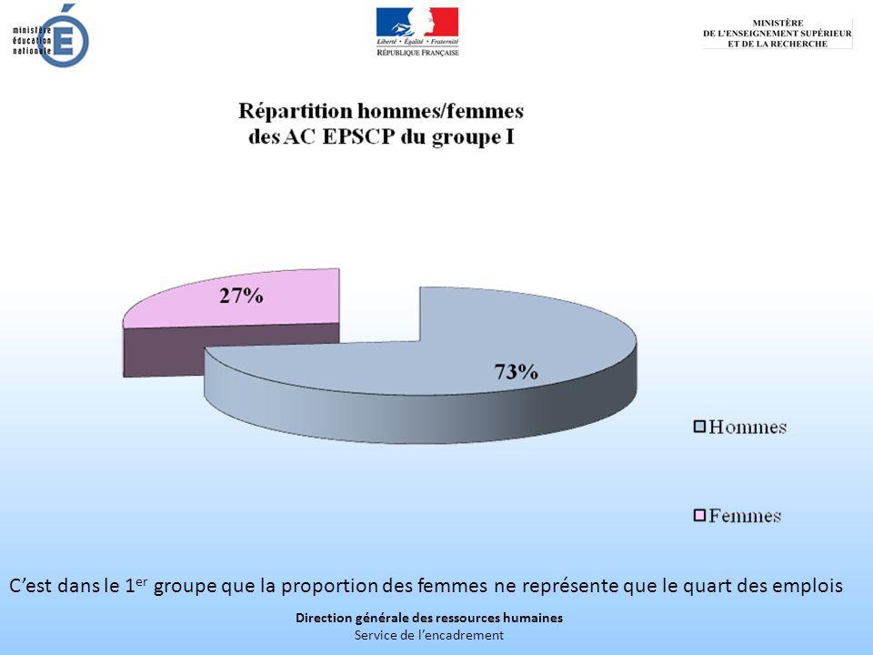 Direction générale des ressources humaines Service de lencadrement Cest dans le 1 er groupe que la proportion des femmes ne représente que le quart des emplois
