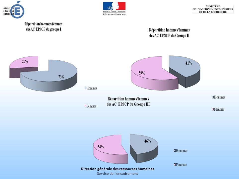 Direction générale des ressources humaines Service de lencadrement Origine par corps des AC EPCSCP CASU17 IGE/IGR1 APAENES12 DGFIP77 Total107 La répartition par corps dorigine est pratiquement constante entre 2010 et 2012