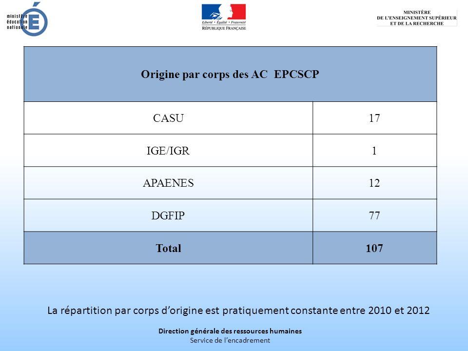 Direction générale des ressources humaines Service de lencadrement Origine par corps des AC EPCSCP CASU17 IGE/IGR1 APAENES12 DGFIP77 Total107 La répar