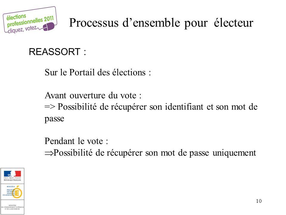 REASSORT : 10 Processus densemble pour électeur Sur le Portail des élections : Avant ouverture du vote : => Possibilité de récupérer son identifiant e