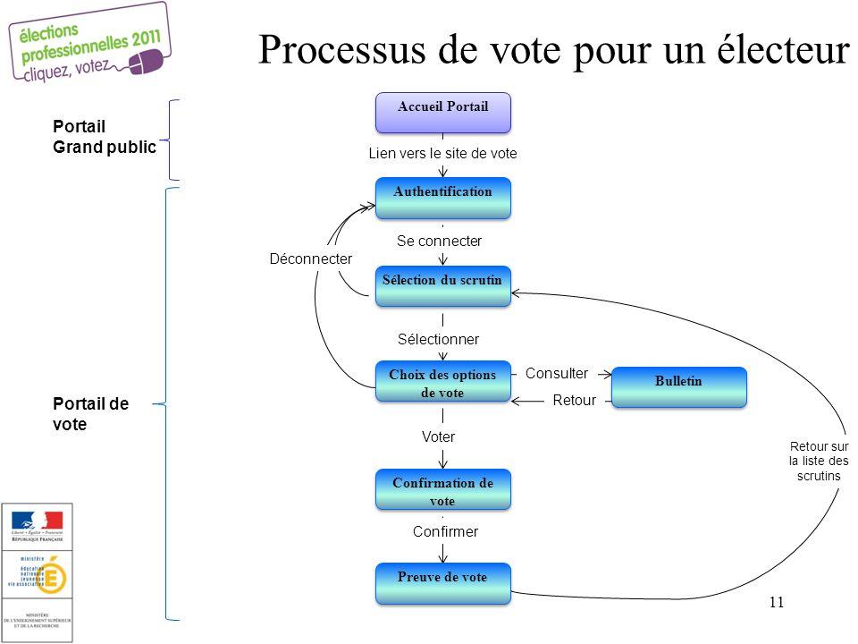 Bulletin Se connecter Sélectionner Voter Confirmer Consulter Retour Retour sur la liste des scrutins Déconnecter Authentification Sélection du scrutin