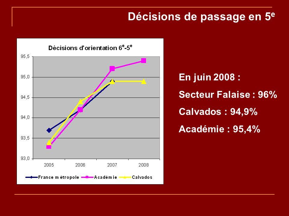 Décisions de passage en 5 e En juin 2008 : Secteur Falaise : 96% Calvados : 94,9% Académie : 95,4%