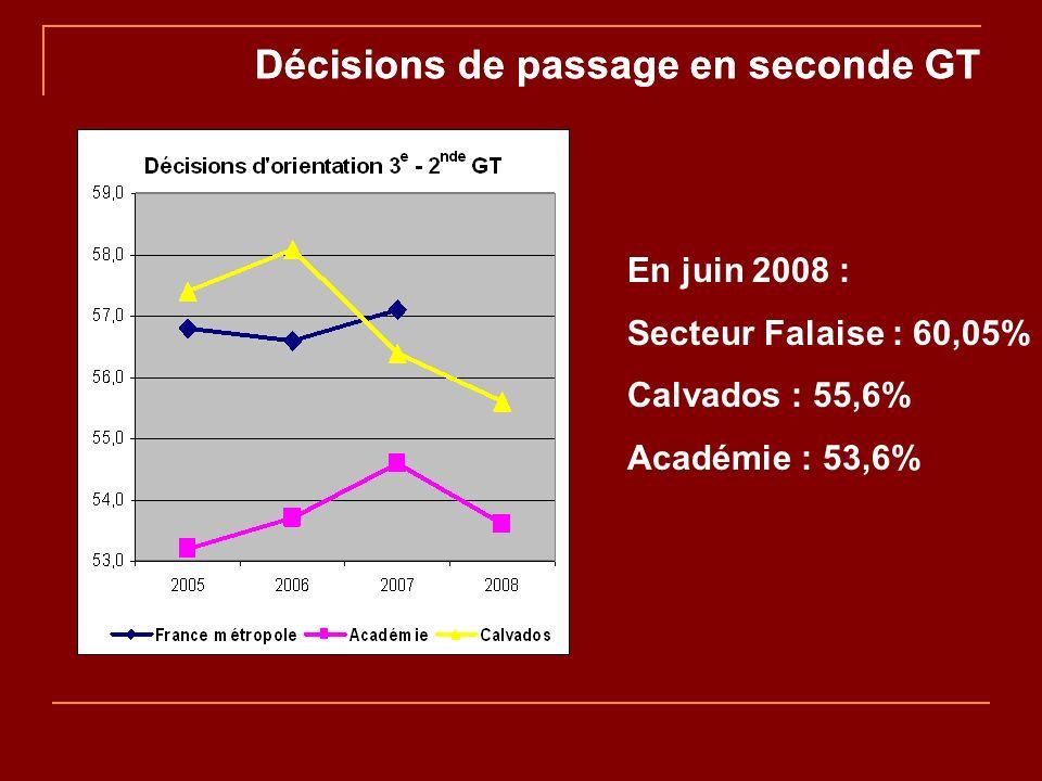 Décisions de passage en seconde GT En juin 2008 : Secteur Falaise : 60,05% Calvados : 55,6% Académie : 53,6%