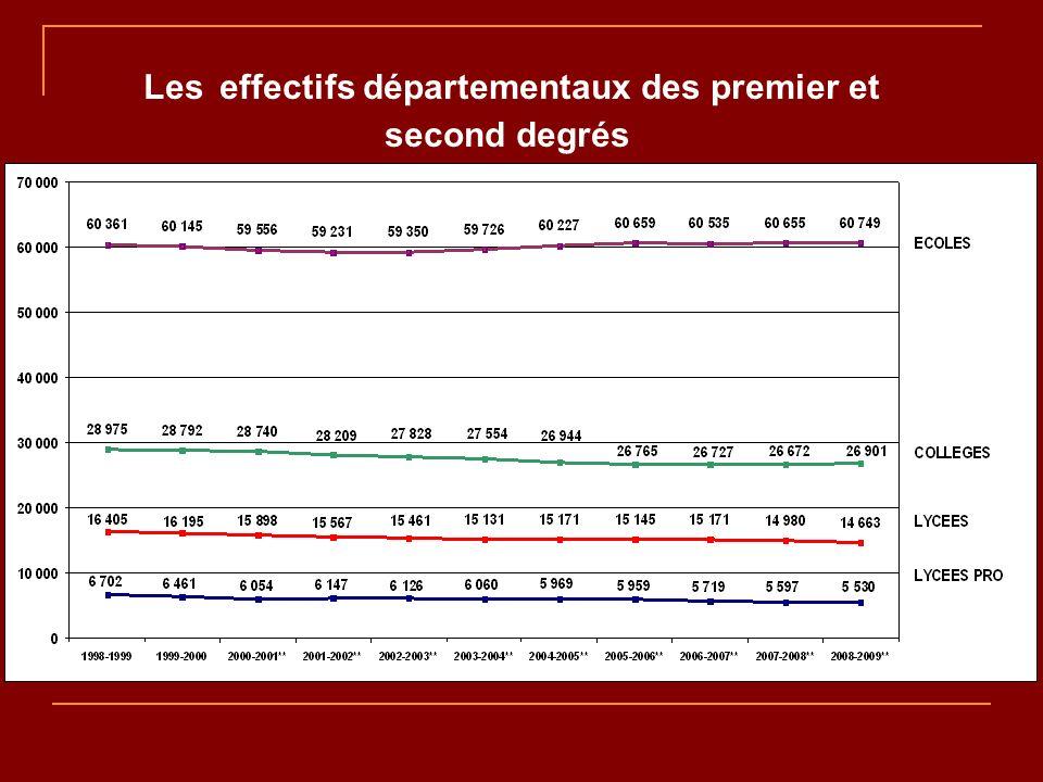 Les effectifs premier et second degrés dans le Secteur de Falaise ( Falaise -Potigny - Thury Harcourt - Bretteville sur Laize )