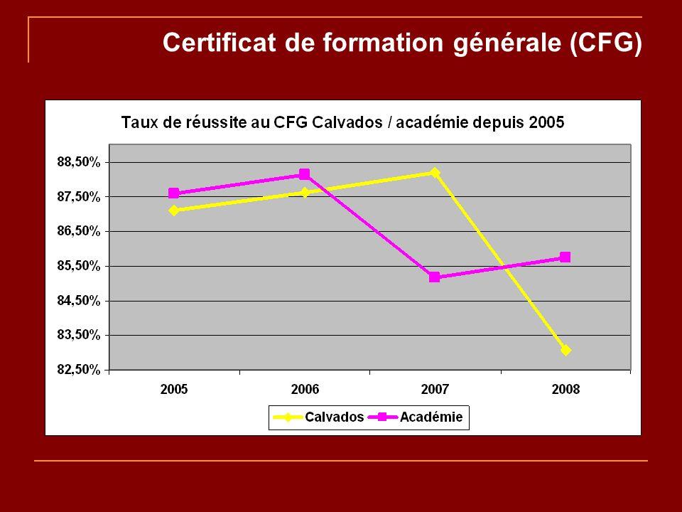 Certificat de formation générale (CFG)