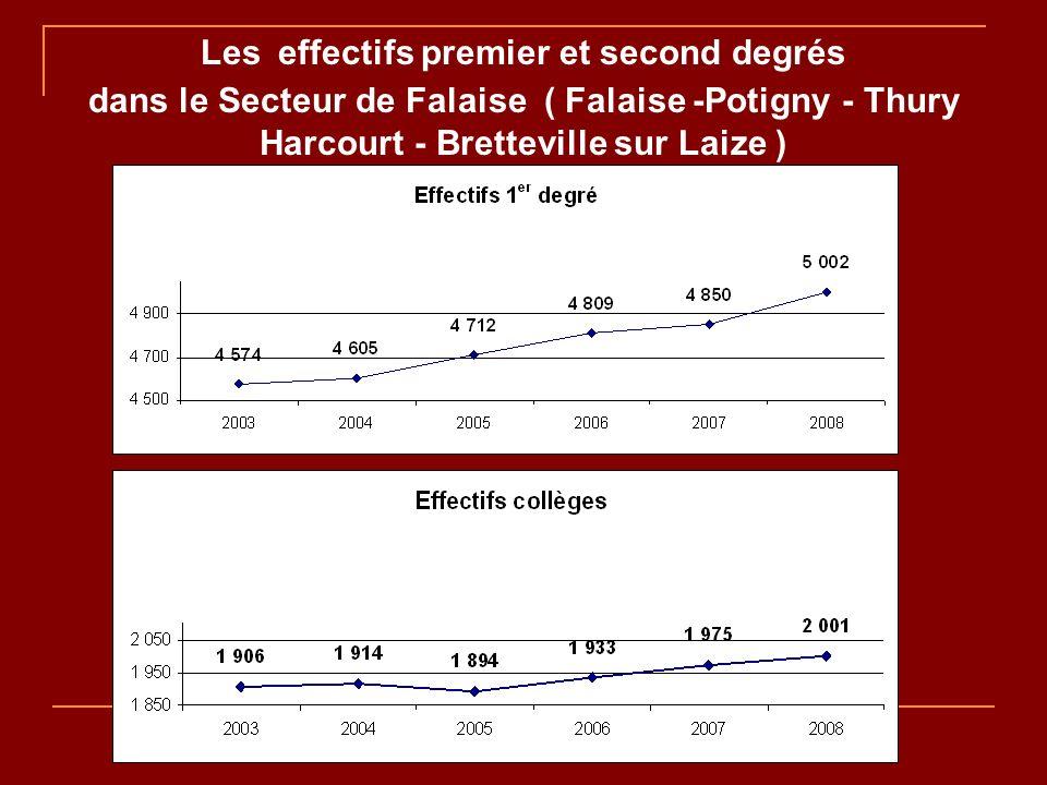 Décisions de passage en 3 e En juin 2008 : Secteur Falaise : 95,7% Calvados : 95,7% Académie : 96,1%