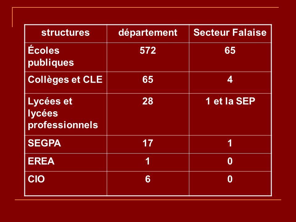 structuresdépartementSecteur Falaise Écoles publiques 57265 Collèges et CLE654 Lycées et lycées professionnels 281 et la SEP SEGPA171 EREA10 CIO60