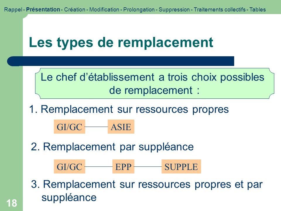 18 Les types de remplacement Rappel - Présentation - Création - Modification - Prolongation - Suppression - Traitements collectifs - Tables 1. Remplac