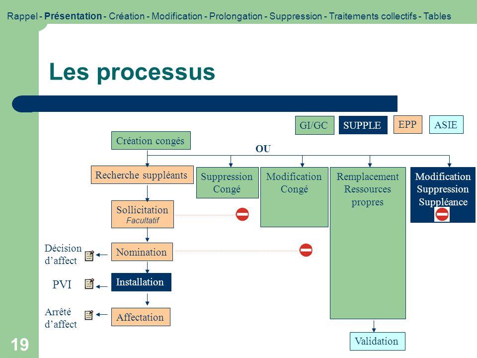 19 Les processus OU GI/GC SUPPLE EPP ASIE PVI Création congés Recherche suppléants Sollicitation Facultatif Nomination Installation Décision daffect A