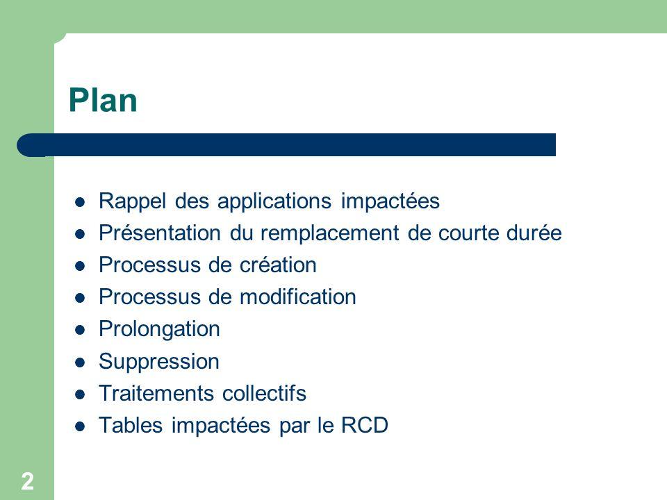 2 Plan Rappel des applications impactées Présentation du remplacement de courte durée Processus de création Processus de modification Prolongation Sup