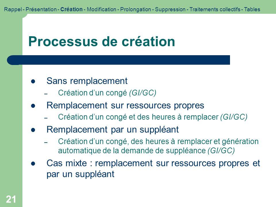 21 Processus de création Sans remplacement – Création dun congé (GI/GC) Remplacement sur ressources propres – Création dun congé et des heures à rempl
