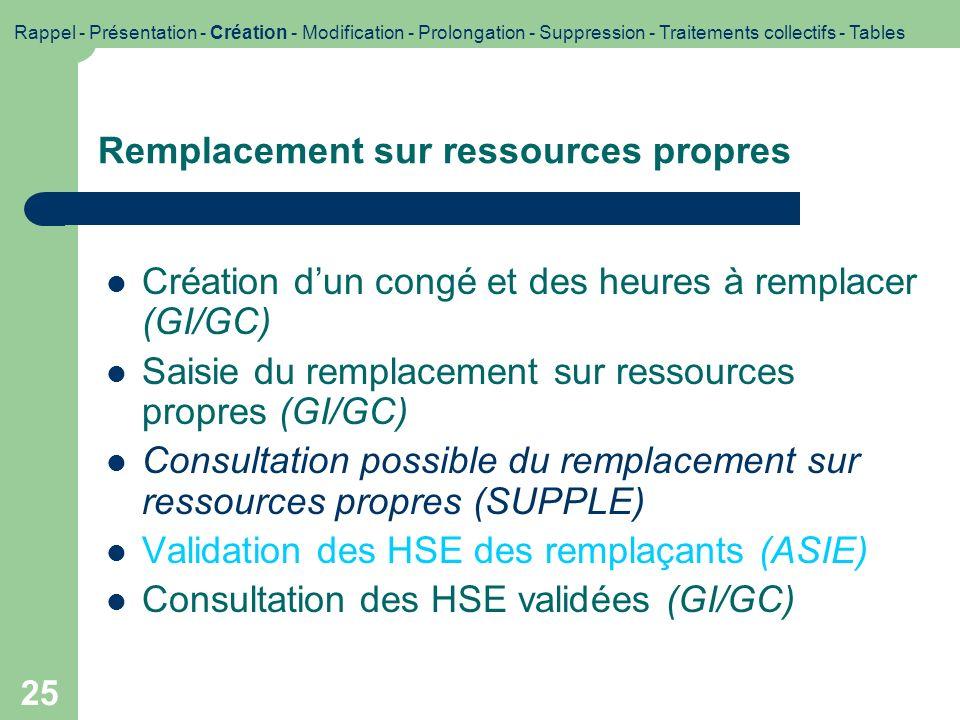 25 Remplacement sur ressources propres Création dun congé et des heures à remplacer (GI/GC) Saisie du remplacement sur ressources propres (GI/GC) Cons