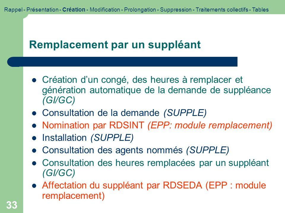 33 Remplacement par un suppléant Création dun congé, des heures à remplacer et génération automatique de la demande de suppléance (GI/GC) Consultation