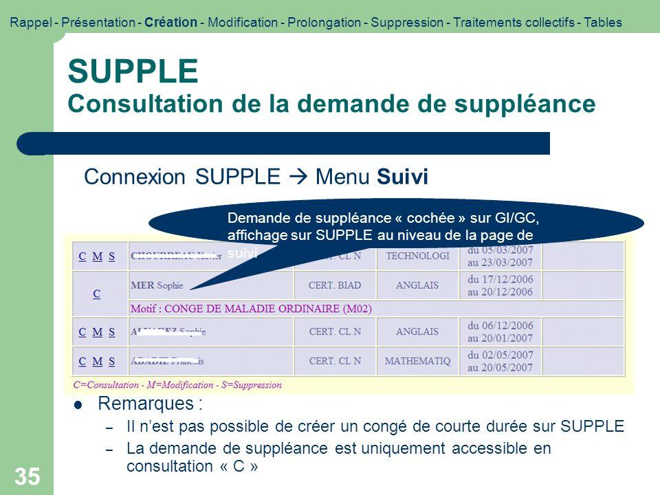 35 SUPPLE Consultation de la demande de suppléance Demande de suppléance « cochée » sur GI/GC, affichage sur SUPPLE au niveau de la page de suivi Rema