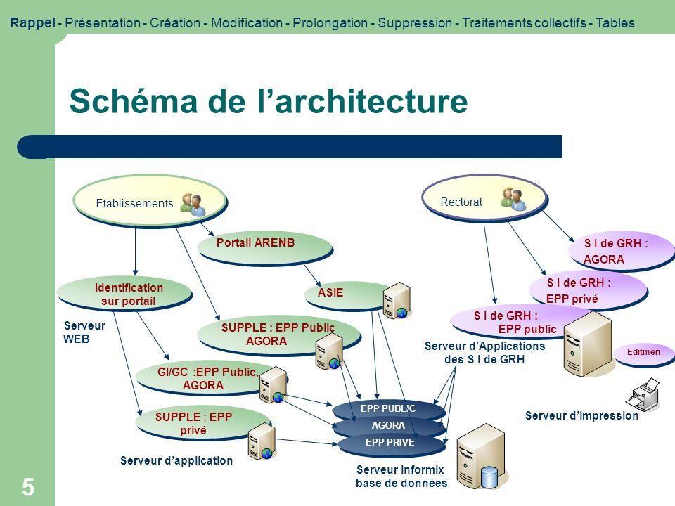 5 Schéma de larchitecture Etablissements S I de GRH : AGORA S I de GRH : AGORA Serveur informix base de données Rectorat Serveur dApplications des S I